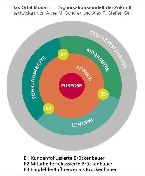 Das Orbit-Modell Organisationsmodell der Zukunft